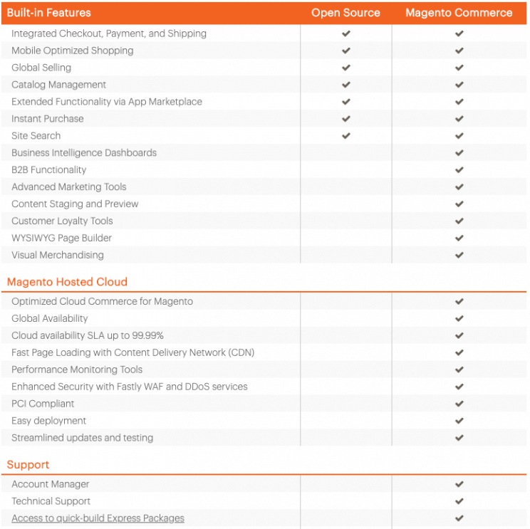 Chart comparing Magento Open Source to Magento Commerce